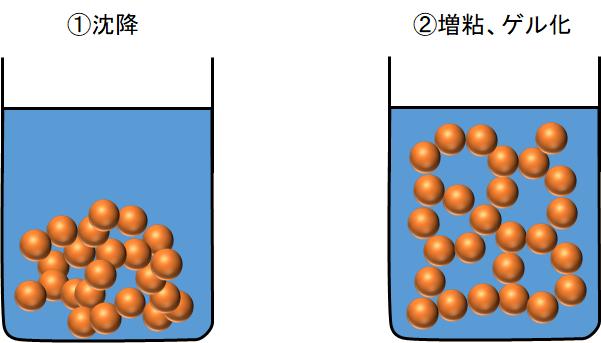 分散安定化不良による粒子の凝集(沈降と増粘・ゲル化)