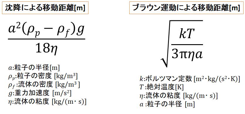 1秒あたりの粒子の移動距離[m]を、沈降とブラウン運動で比較