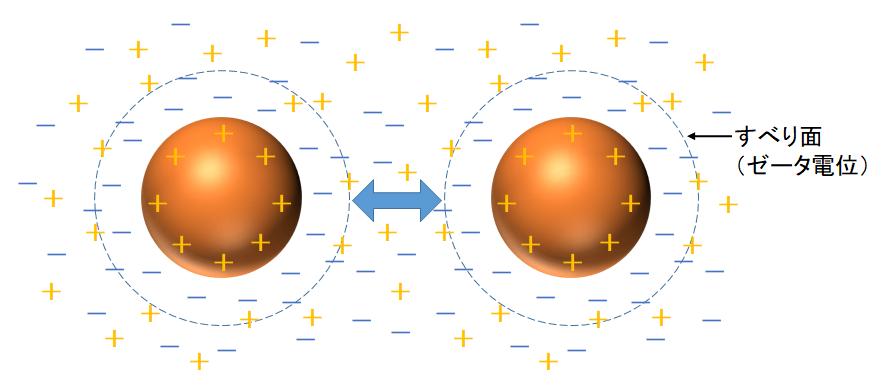 静電反発機構(液中の粒子のゼータ電位)