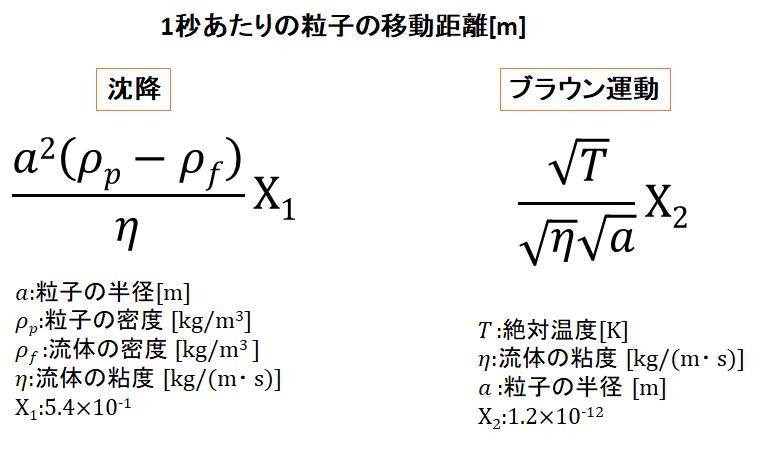 1秒あたりの粒子の移動距離[m]を、沈降とブラウン運動で簡単に比較