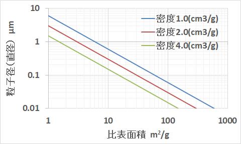 比表面積と粒子径の関係を表したグラフ