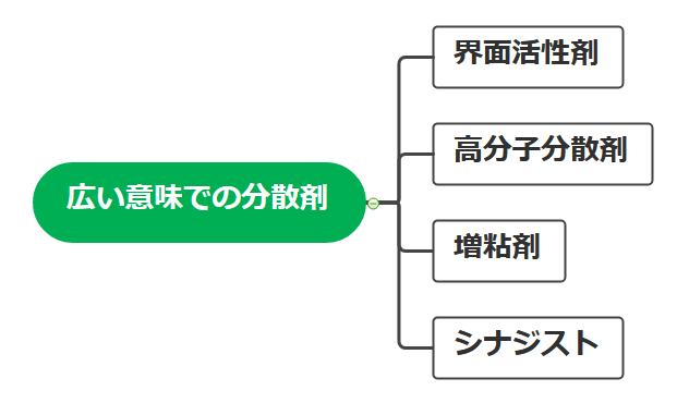 分散剤の種類(界面活性剤、高分子分散剤、増粘剤、シナジスト)