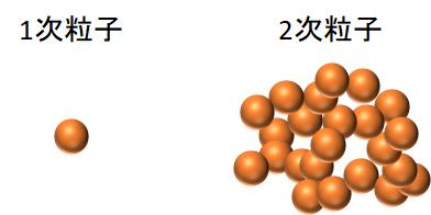 1次粒子と2次粒子(凝集体)