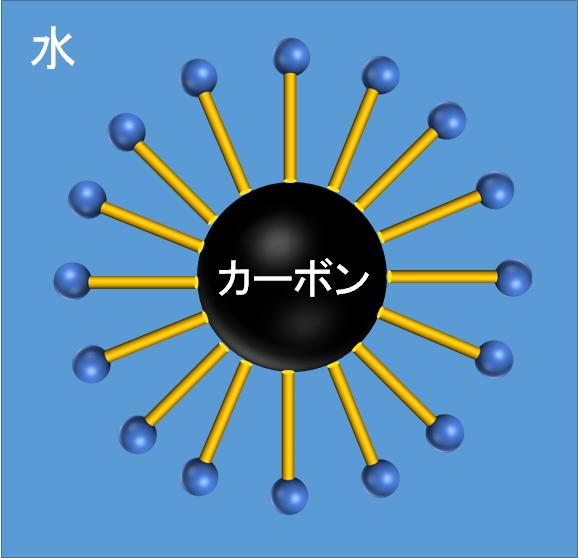 水中で界面活性剤がカーボンに作用する様子