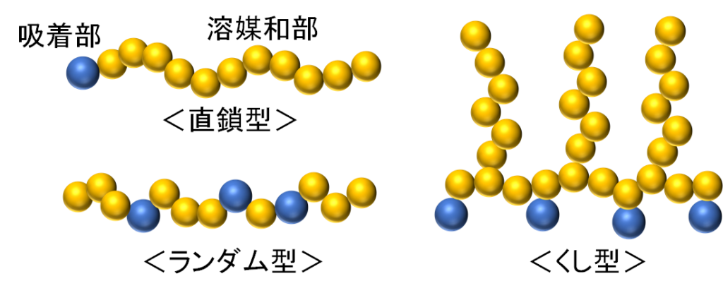 高分子分散剤の構造(直鎖、ランダム、くし型)
