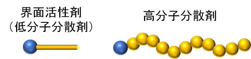 界面活性剤と直鎖型高分子分散剤は似ている