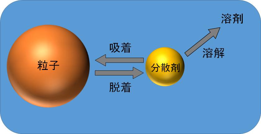 粒子・分散剤・溶剤の3つの関係性