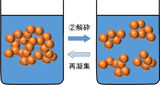 粒子の凝集体が解砕する様子