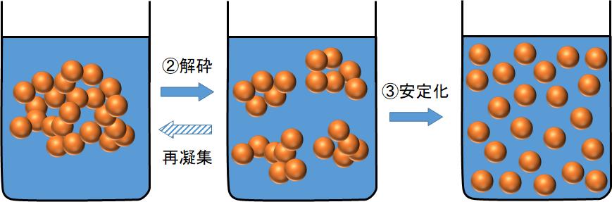 粒子の凝集体が解砕し安定化する様子