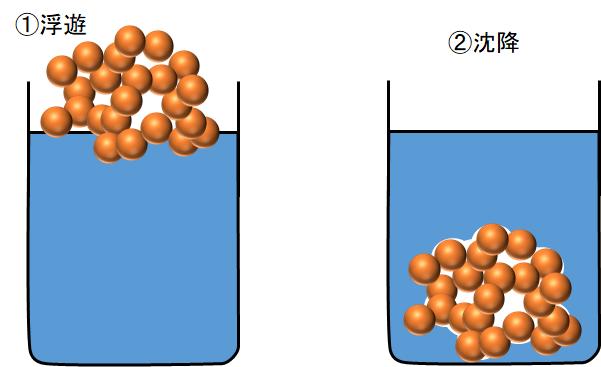 濡れ不良による粒子の凝集(粒子の浮遊と沈降)