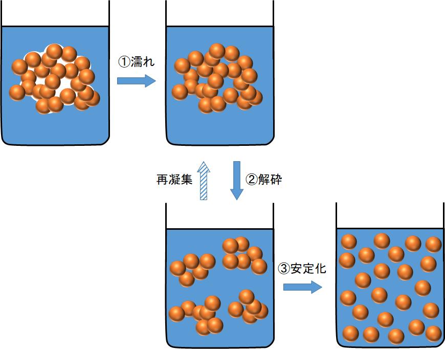 粒子分散の過程(濡れ→機械的解砕→分散安定化)