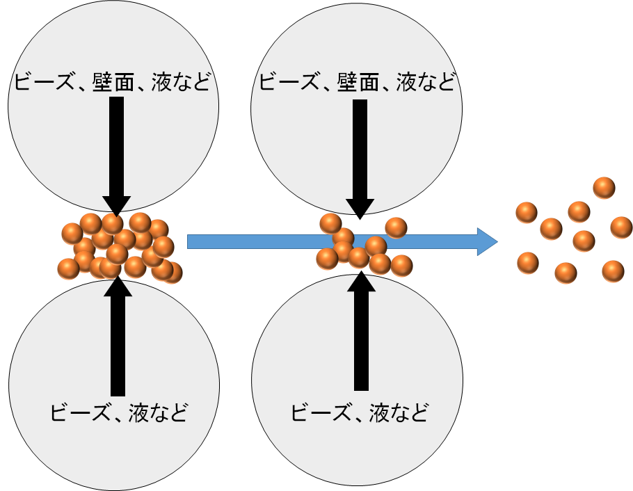 衝突系分散の原理