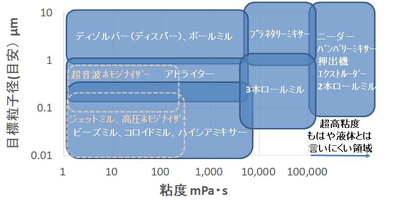 分散機の選定方法(目標粒子径と粘度で選ぶ方法)