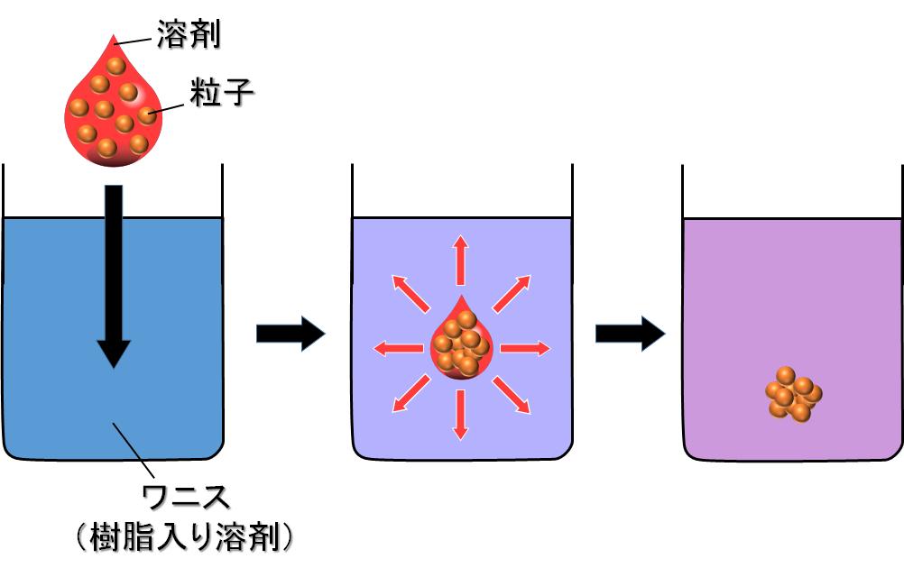 溶剤の拡散による粒子の凝集