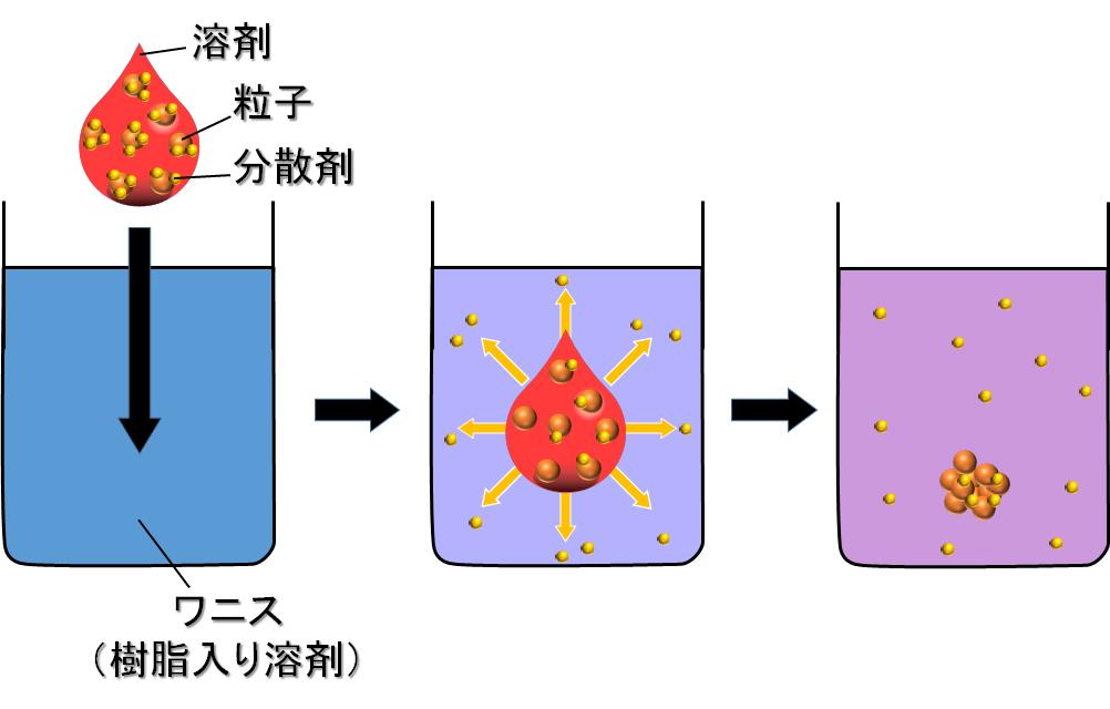 分散剤脱着による粒子の凝集