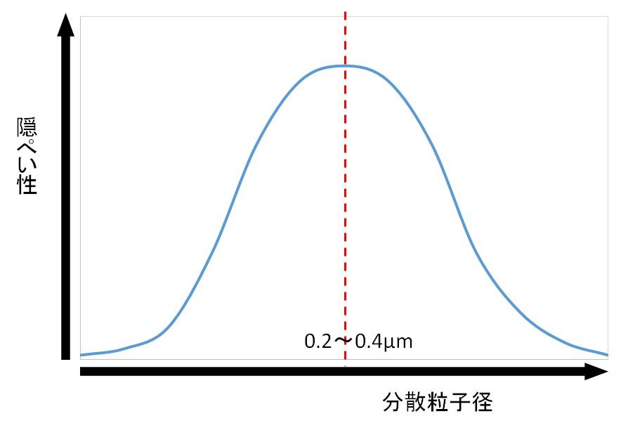 分散粒子径と隠ぺい性の関係