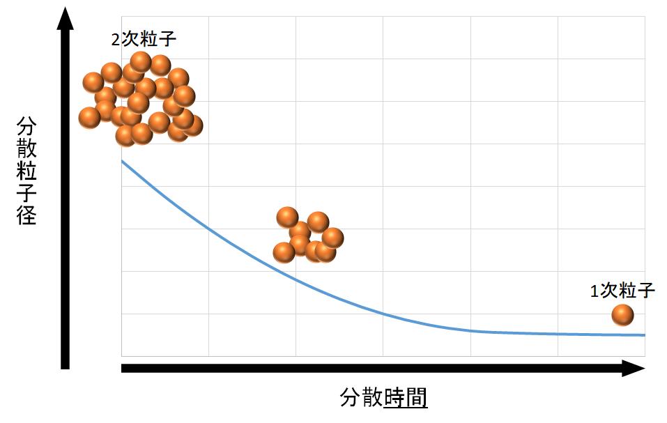 分散時間と分散粒子径の関係