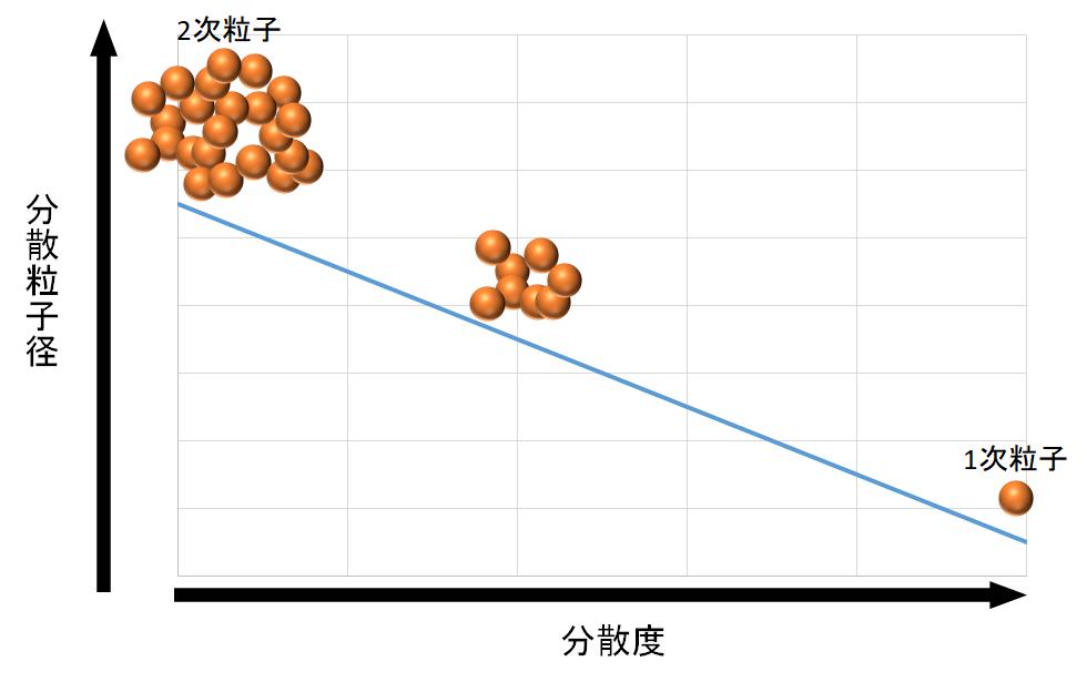 分散度と分散粒子径の関係