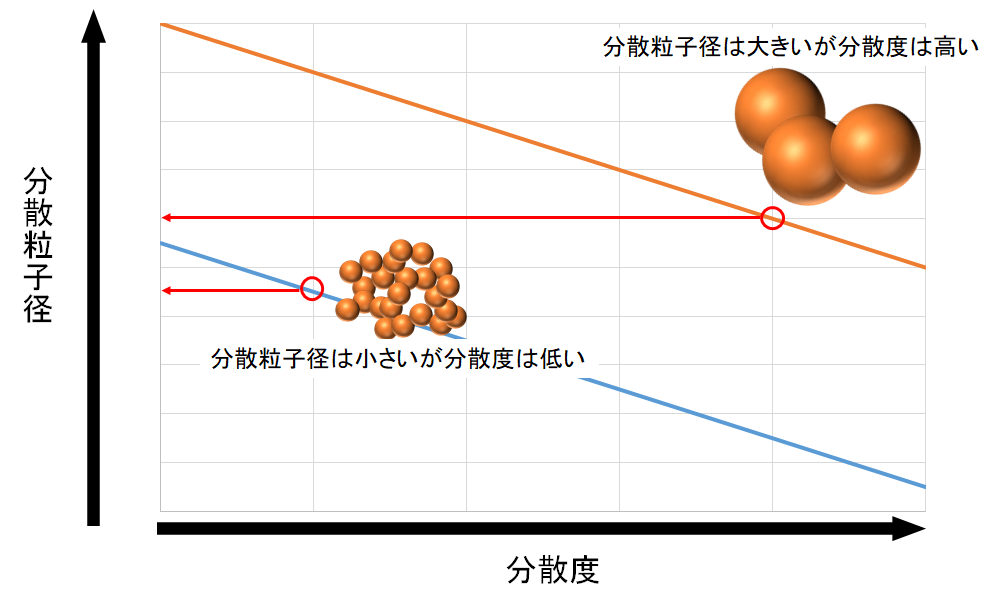異なる粒子における、分散度と分散粒子径の関係