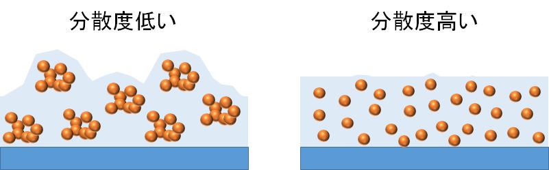 分散度と塗工物の凹凸具合(平滑性)の関係