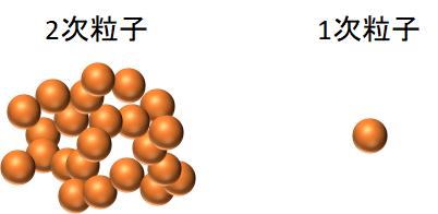 2次粒子と1次粒子の図