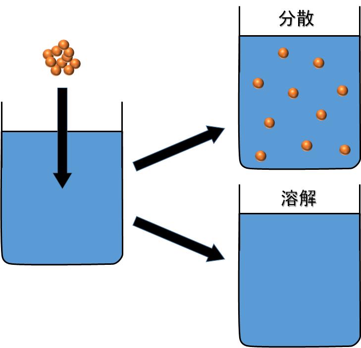 分散と溶解の違い