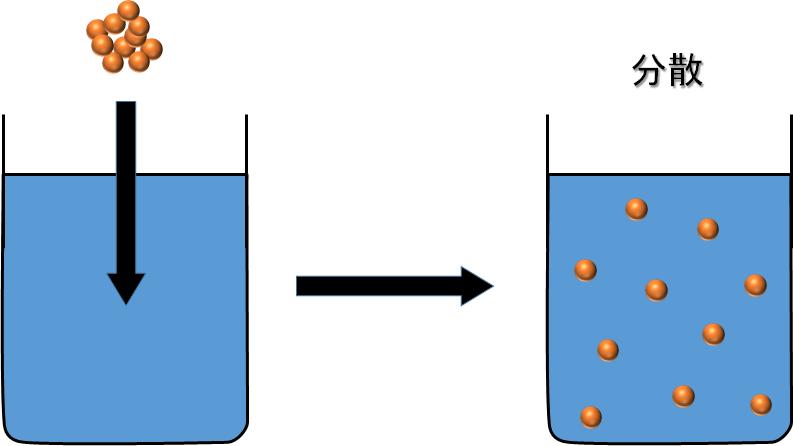 分散とは何か