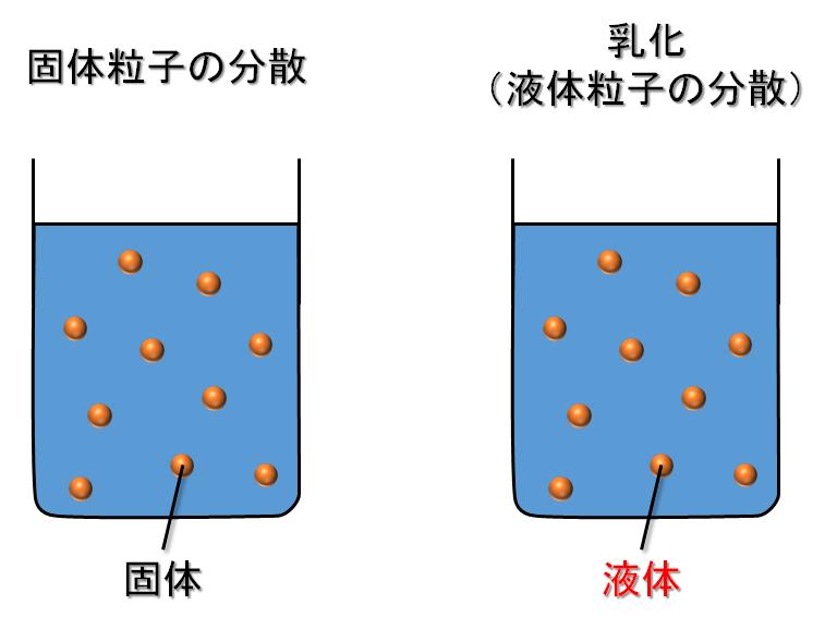 固体粒子の分散と乳化(液体粒子の分散)の違い